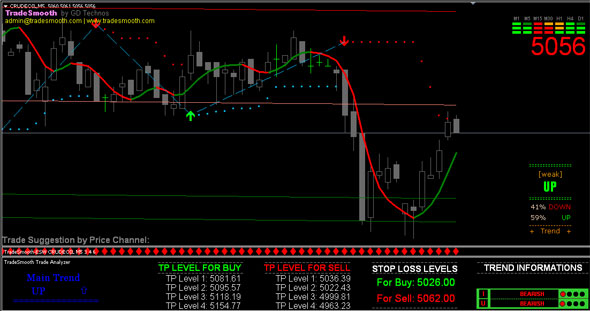 Forex buy sell signal free